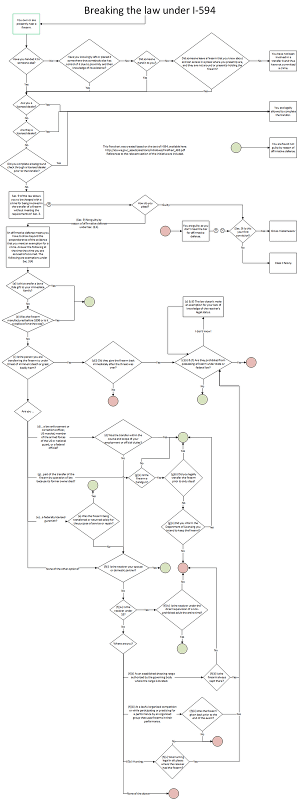 How absurd is i 594 here is a flow chart northwest firearms to read the chart view attachment 103453 nvjuhfo Image collections